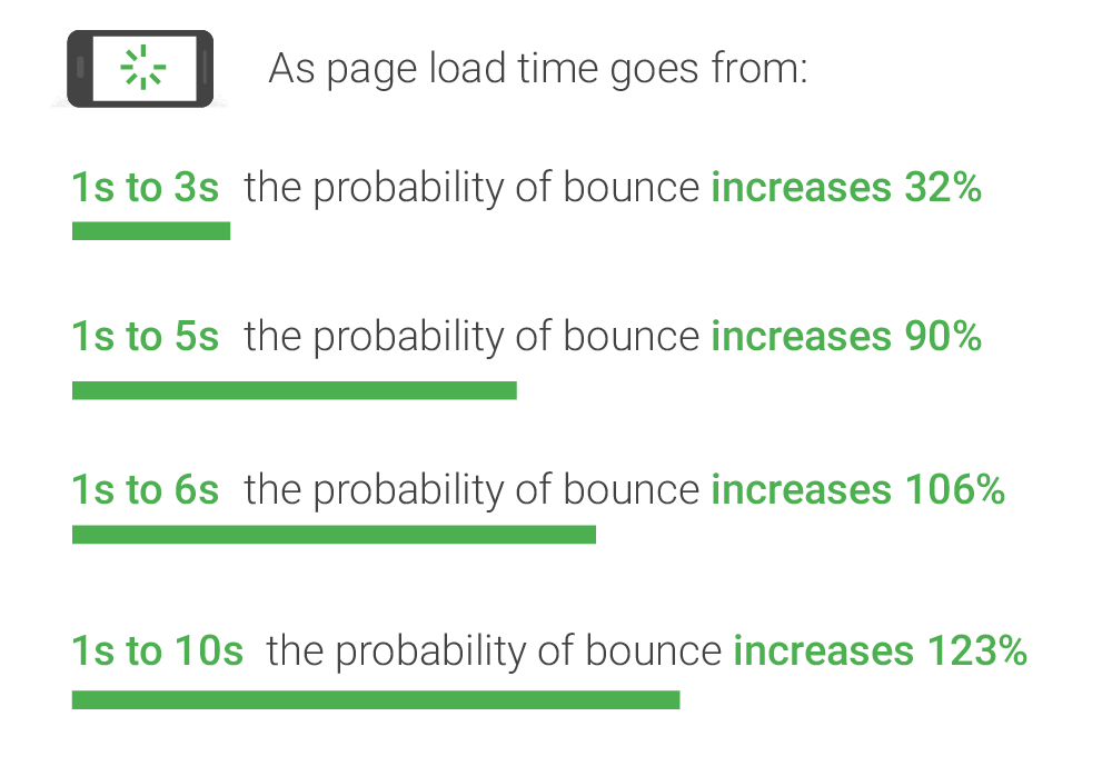 Invloed laadsnelheid op bounce rate Google